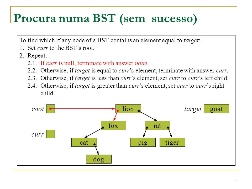 7 To find which if any node of a BST contains an element equal to target: 1.Set curr to the BSTs root. 2.Repeat: 2.1.If curr is null, terminate with a