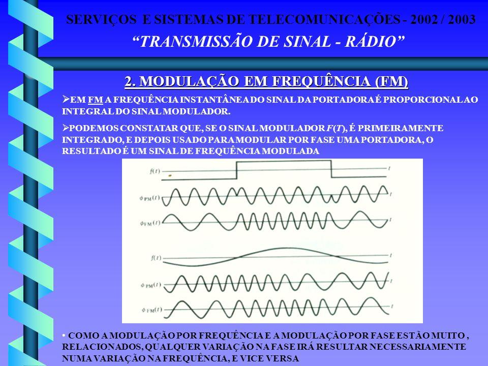 SERVIÇOS E SISTEMAS DE TELECOMUNICAÇÕES - 2002 / 2003 TRANSMISSÃO DE SINAL - RÁDIO 2. MODULAÇÃO EM FREQUÊNCIA (FM) EM FM A FREQUÊNCIA INSTANTÂNEA DO S