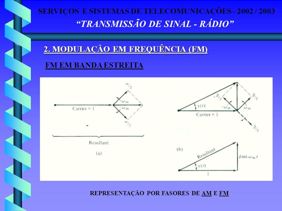SERVIÇOS E SISTEMAS DE TELECOMUNICAÇÕES - 2002 / 2003 TRANSMISSÃO DE SINAL - RÁDIO 2. MODULAÇÃO EM FREQUÊNCIA (FM) FM EM BANDA ESTREITA REPRESENTAÇÃO