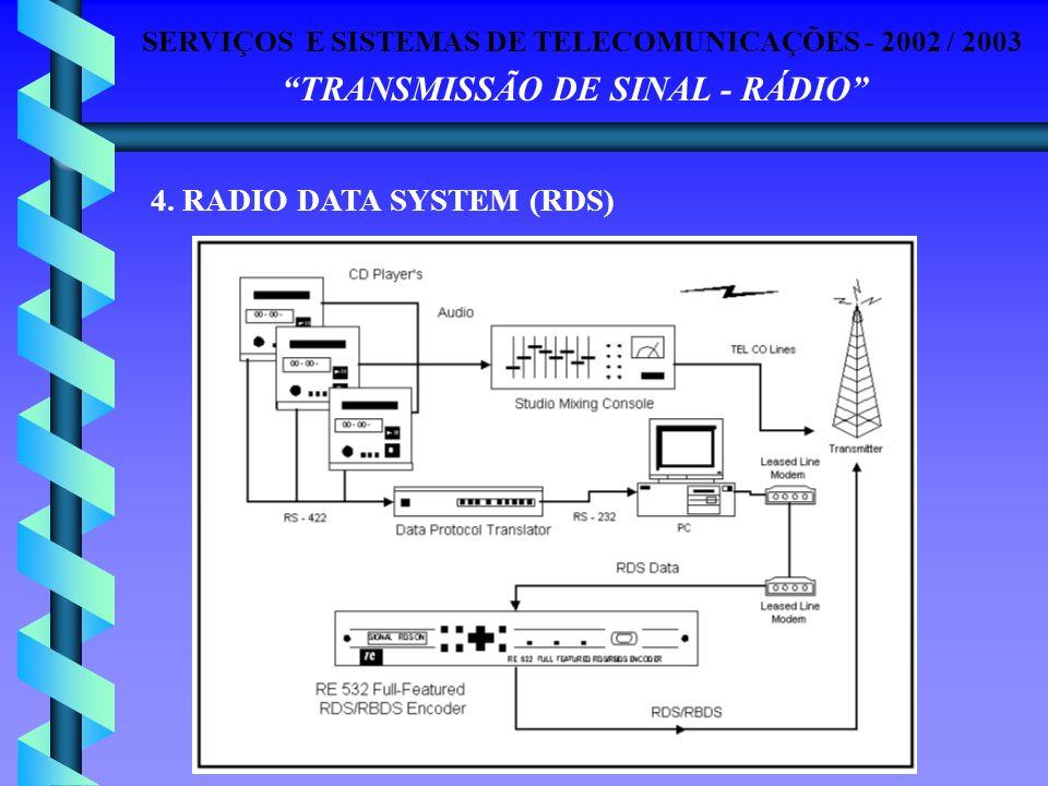 SERVIÇOS E SISTEMAS DE TELECOMUNICAÇÕES - 2002 / 2003 TRANSMISSÃO DE SINAL - RÁDIO 4. RADIO DATA SYSTEM (RDS)