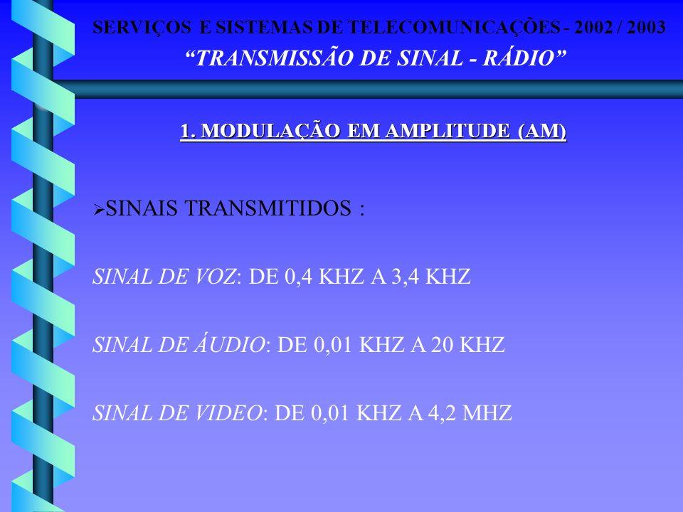 SERVIÇOS E SISTEMAS DE TELECOMUNICAÇÕES - 2002 / 2003 TRANSMISSÃO DE SINAL - RÁDIO SINAIS TRANSMITIDOS : SINAL DE VOZ: DE 0,4 KHZ A 3,4 KHZ SINAL DE Á