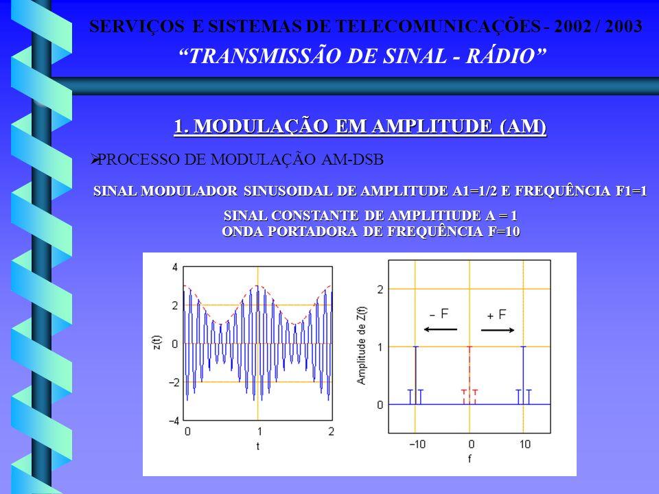 SERVIÇOS E SISTEMAS DE TELECOMUNICAÇÕES - 2002 / 2003 TRANSMISSÃO DE SINAL - RÁDIO PROCESSO DE MODULAÇÃO AM-DSB SINAL MODULADOR SINUSOIDAL DE AMPLITUD