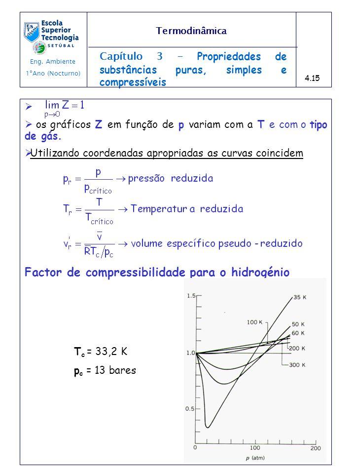 Capítulo 3 - Propriedades de substâncias puras, simples e compressíveis os gráficos Z em função de p variam com a T e com o tipo de gás. Utilizando co
