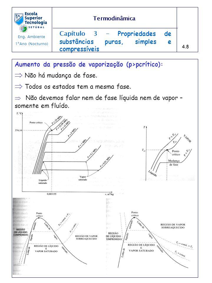 Capítulo 3 - Propriedades de substâncias puras, simples e compressíveis Aumento da pressão de vaporização (p>pcrítico): Não há mudança de fase. Todos