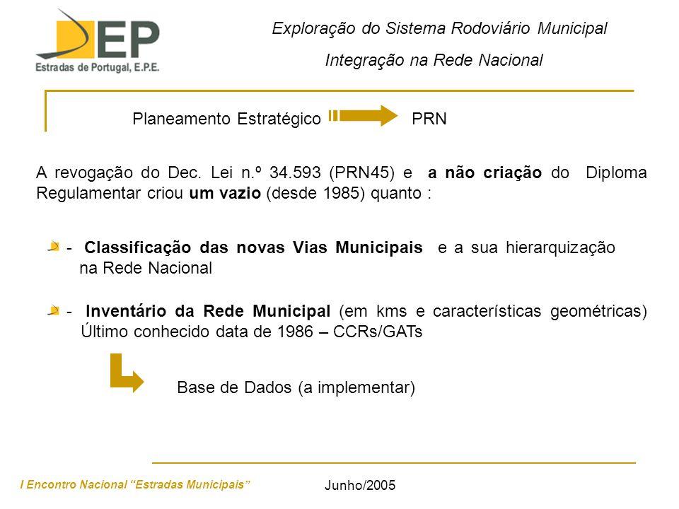 Exploração do Sistema Rodoviário Municipal Integração na Rede Nacional I Encontro Nacional Estradas Municipais Junho/2005 Planeamento Estratégico PRN