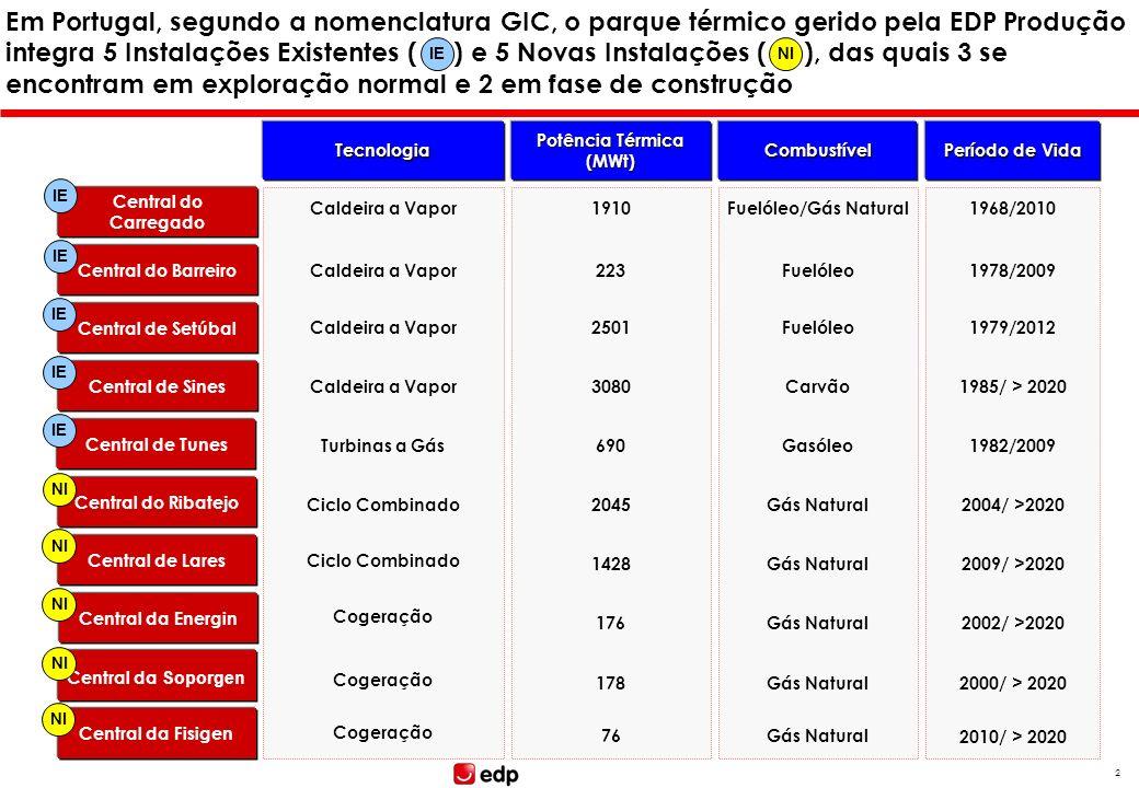 1 Tópicos Caracterização breve do Parque Térmico do Grupo EDP na Península Ibérica Enquadramento face às Directivas PCIP e GIC Regime legal e instrume