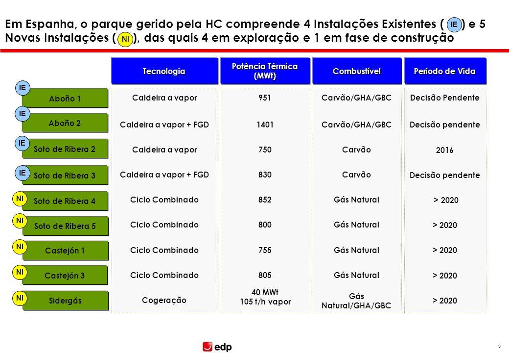2 Em Portugal, segundo a nomenclatura GIC, o parque térmico gerido pela EDP Produção integra 5 Instalações Existentes ( ) e 5 Novas Instalações ( ), d