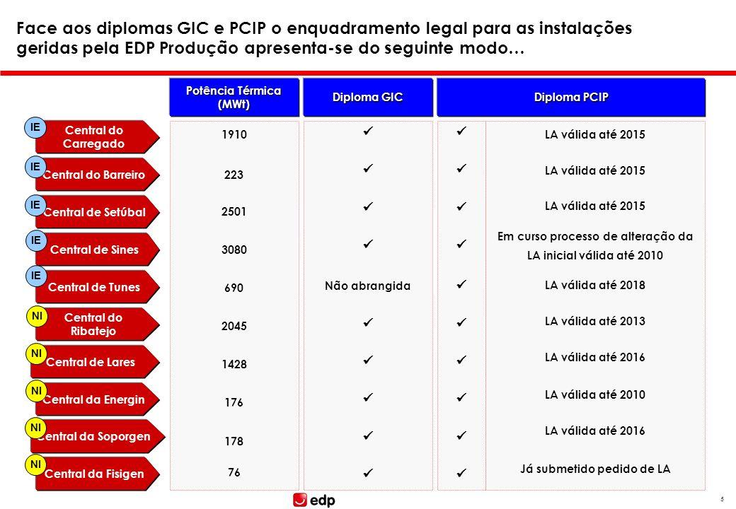 4 Tópicos Caracterização breve do Parque Térmico do Grupo EDP na Península Ibérica Enquadramento face às Directivas PCIP e GIC Regime legal e instrume