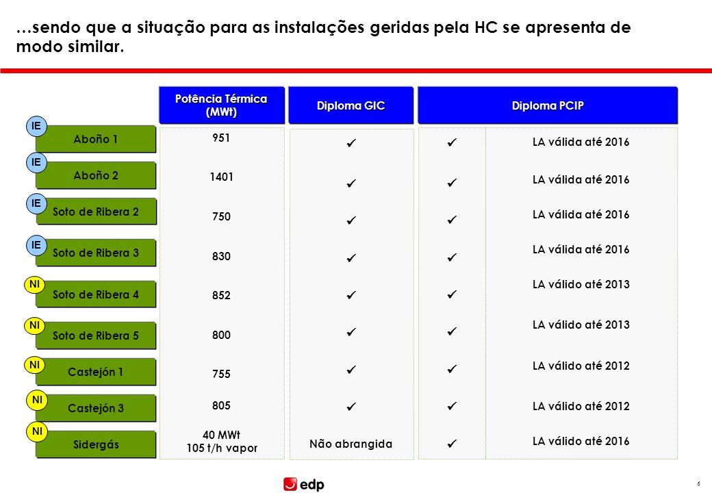 5 Face aos diplomas GIC e PCIP o enquadramento legal para as instalações geridas pela EDP Produção apresenta-se do seguinte modo… Potência Térmica (MW