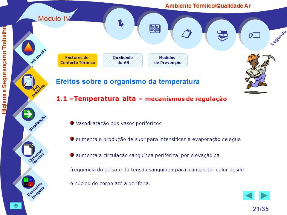 Ambiente Térmico/Qualidade Ar Módulo IV 21/35 Factores de Conforto Térmico Exemplos Imagens Sub módulos Sinalização Diplomas Normas Introdução Qualida