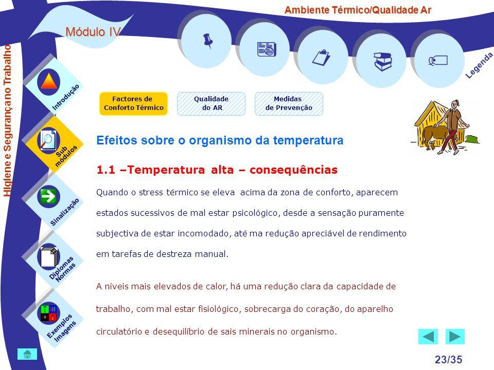 Ambiente Térmico/Qualidade Ar Módulo IV 23/35 Factores de Conforto Térmico Exemplos Imagens Sub módulos Sinalização Diplomas Normas Introdução Qualida