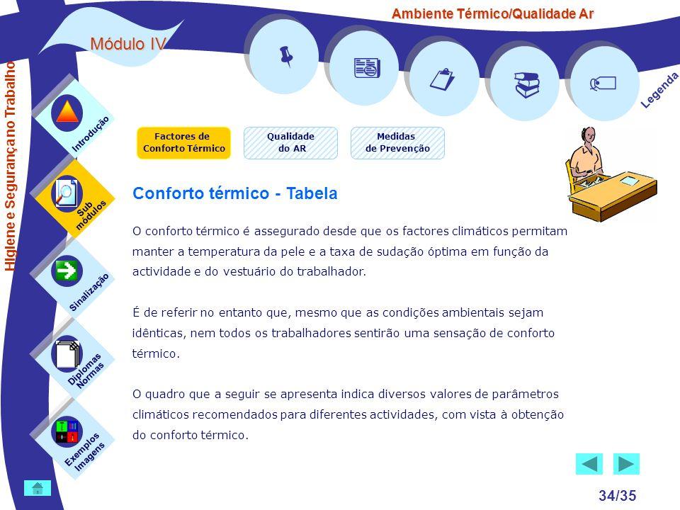 Ambiente Térmico/Qualidade Ar Módulo IV 34/35 Factores de Conforto Térmico Exemplos Imagens Sub módulos Sinalização Diplomas Normas Introdução Qualida