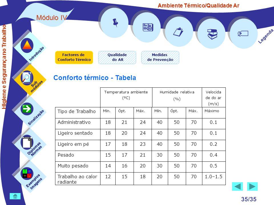Ambiente Térmico/Qualidade Ar Módulo IV 35/35 Factores de Conforto Térmico Exemplos Imagens Sub módulos Sinalização Diplomas Normas Introdução Qualida
