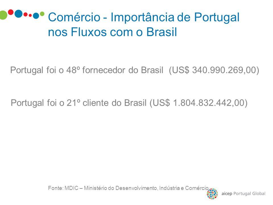 Fonte: MDIC – Ministério do Desenvolvimento, Indústria e Comércio Comércio - Importância de Portugal nos Fluxos com o Brasil Portugal foi o 48º fornec