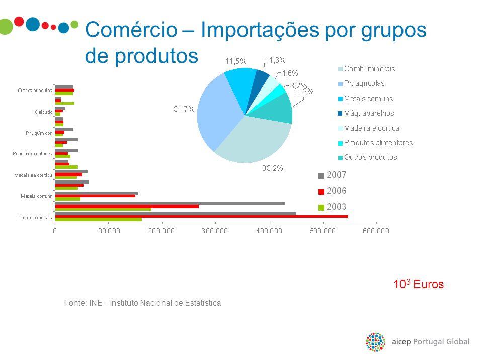 Comércio – Importações por grupos de produtos Fonte: INE - Instituto Nacional de Estatística 10 3 Euros
