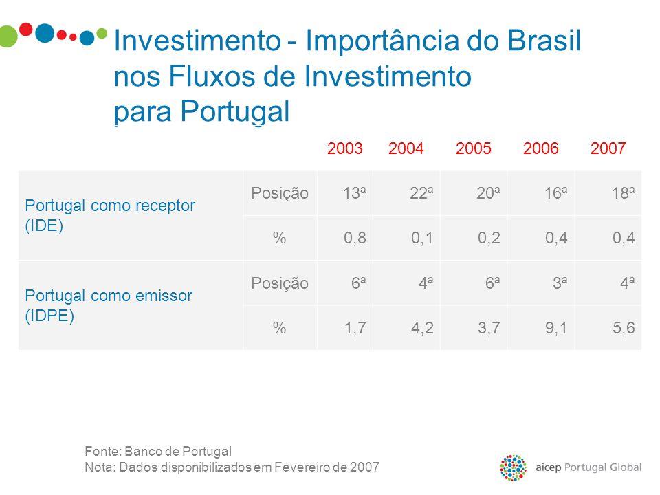 Investimento - Importância do Brasil nos Fluxos de Investimento para Portugal 20032004200520062007 Portugal como receptor (IDE) Posição13ª22ª20ª16ª18ª