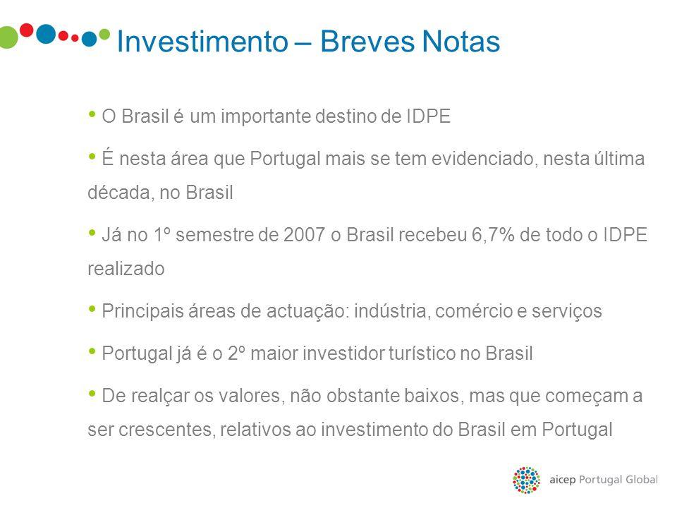 Investimento – Breves Notas O Brasil é um importante destino de IDPE É nesta área que Portugal mais se tem evidenciado, nesta última década, no Brasil
