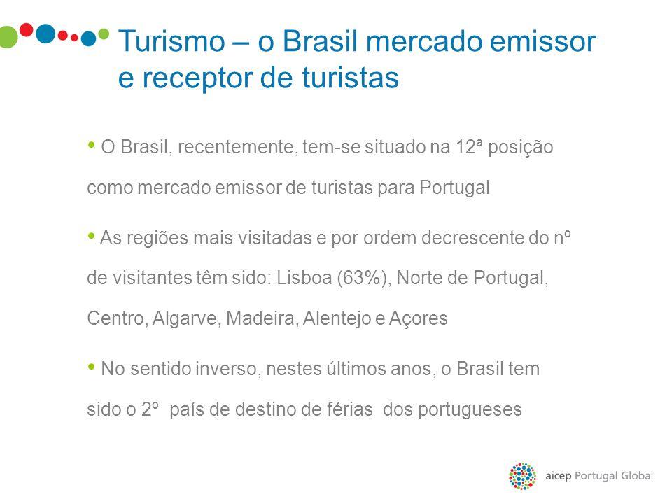Turismo – o Brasil mercado emissor e receptor de turistas O Brasil, recentemente, tem-se situado na 12ª posição como mercado emissor de turistas para