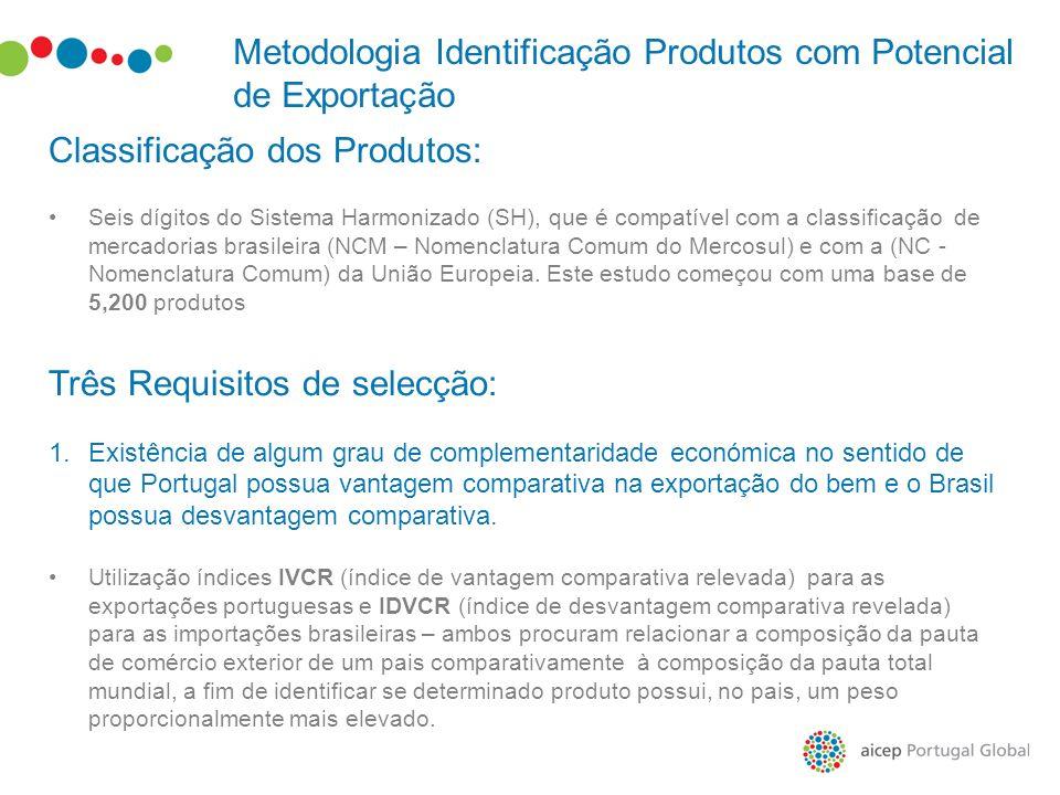 Metodologia Identificação Produtos com Potencial de Exportação Classificação dos Produtos: Seis dígitos do Sistema Harmonizado (SH), que é compatível