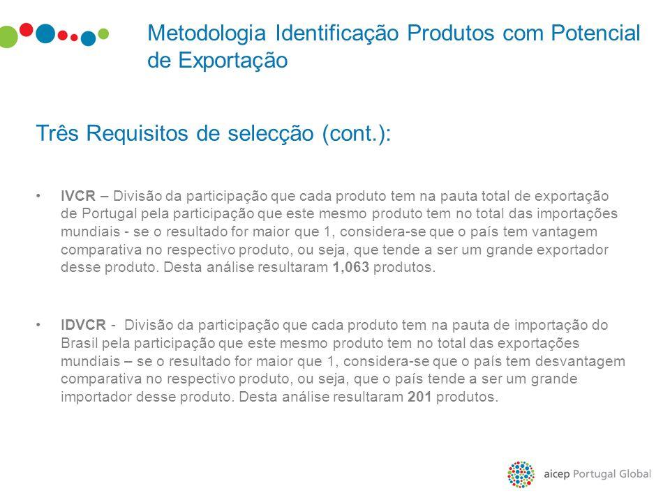 Metodologia Identificação Produtos com Potencial de Exportação Três Requisitos de selecção (cont.): IVCR – Divisão da participação que cada produto te
