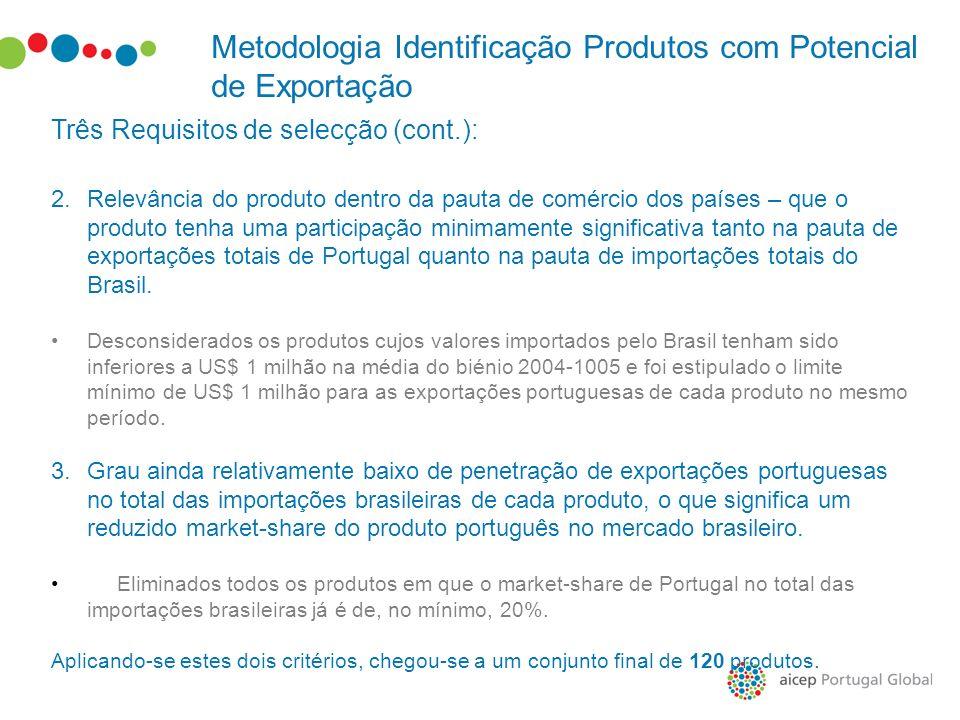 Metodologia Identificação Produtos com Potencial de Exportação Três Requisitos de selecção (cont.): 2.Relevância do produto dentro da pauta de comérci