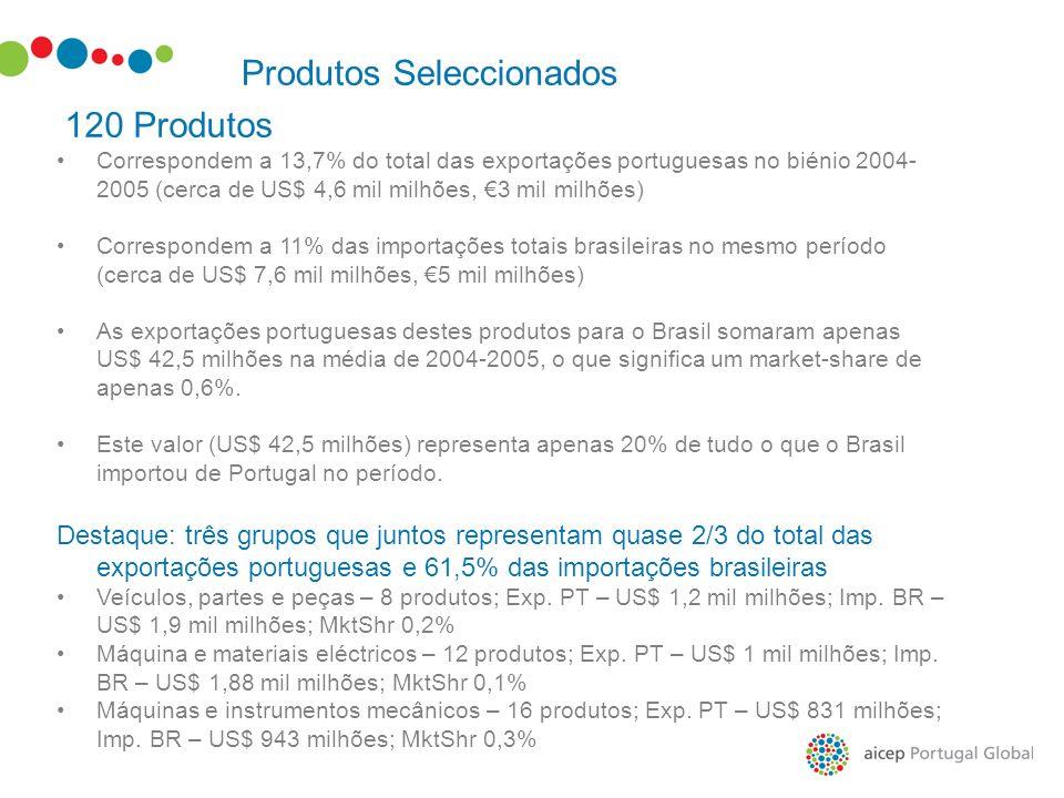 Produtos Seleccionados 120 Produtos Correspondem a 13,7% do total das exportações portuguesas no biénio 2004- 2005 (cerca de US$ 4,6 mil milhões, 3 mi