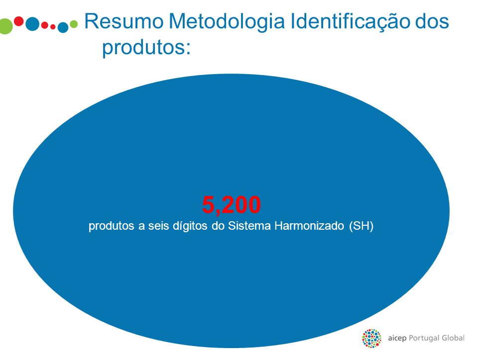 Resumo Metodologia Identificação dos produtos: 5,200 produtos a seis dígitos do Sistema Harmonizado (SH)
