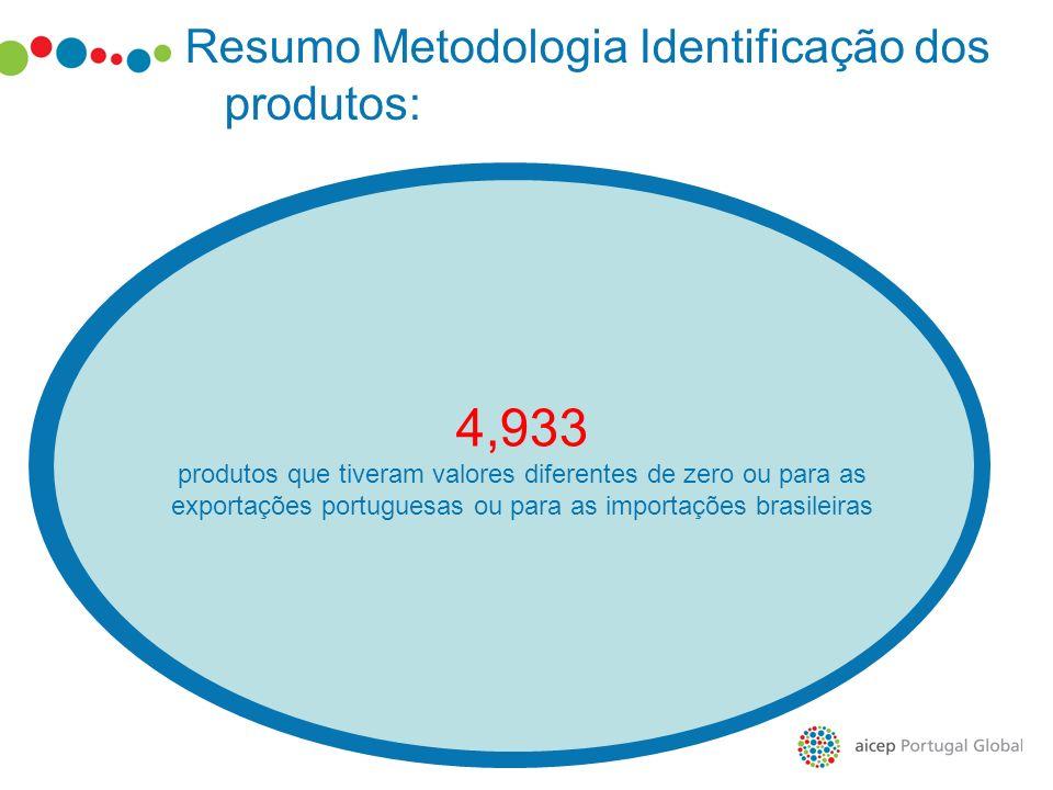 4,933 produtos que tiveram valores diferentes de zero ou para as exportações portuguesas ou para as importações brasileiras Resumo Metodologia Identif