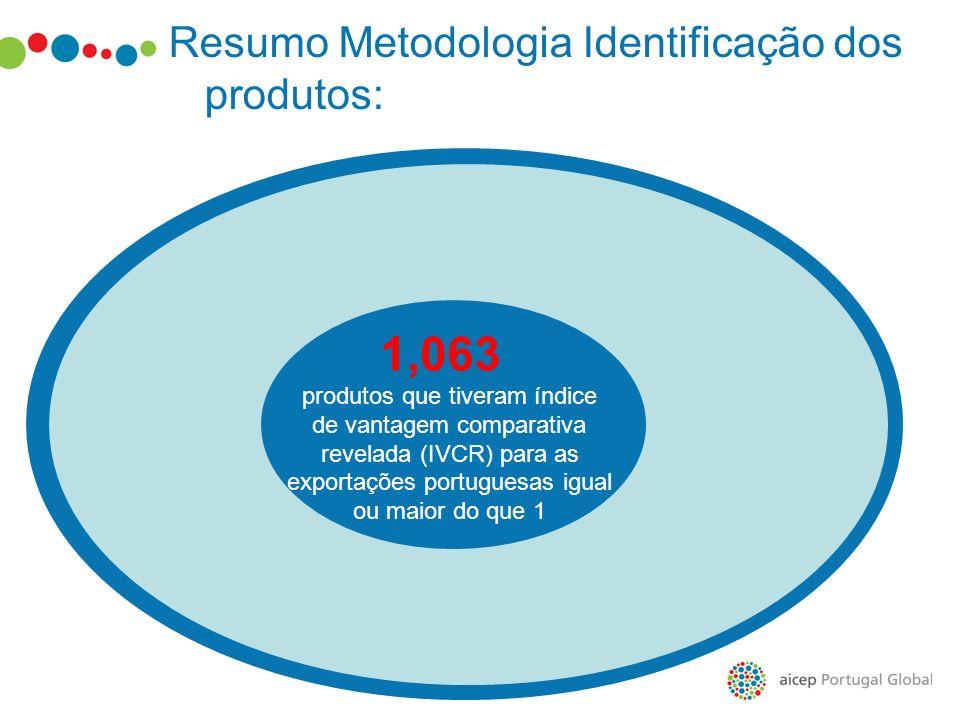 1,063 produtos que tiveram índice de vantagem comparativa revelada (IVCR) para as exportações portuguesas igual ou maior do que 1 Resumo Metodologia I