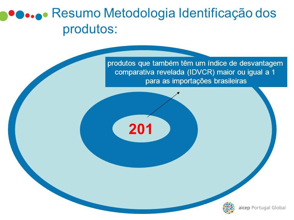201 produtos que também têm um índice de desvantagem comparativa revelada (IDVCR) maior ou igual a 1 para as importações brasileiras Resumo Metodologi