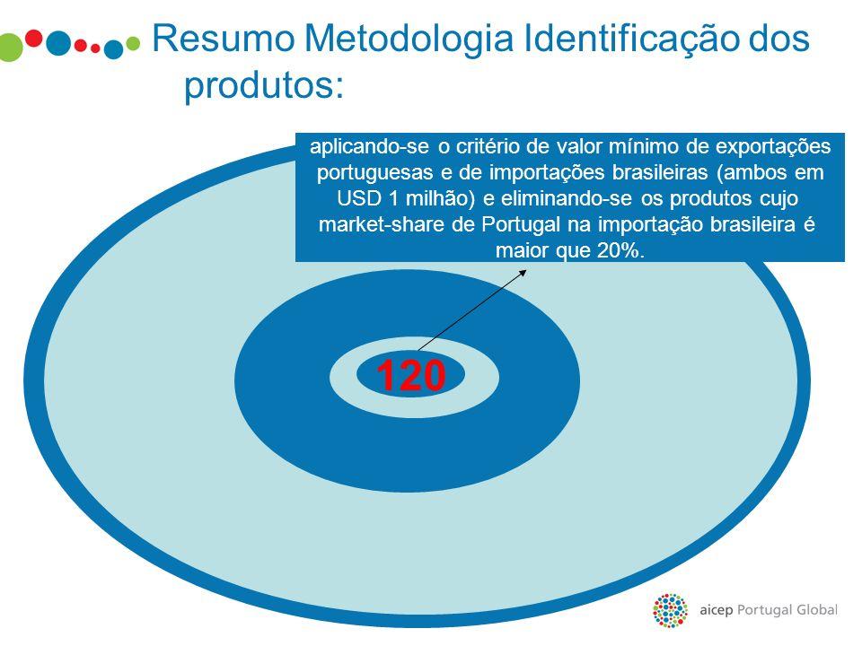 120 aplicando-se o critério de valor mínimo de exportações portuguesas e de importações brasileiras (ambos em USD 1 milhão) e eliminando-se os produto