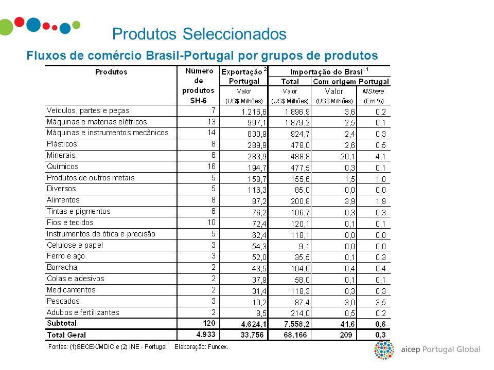 Produtos Seleccionados Fluxos de comércio Brasil-Portugal por grupos de produtos