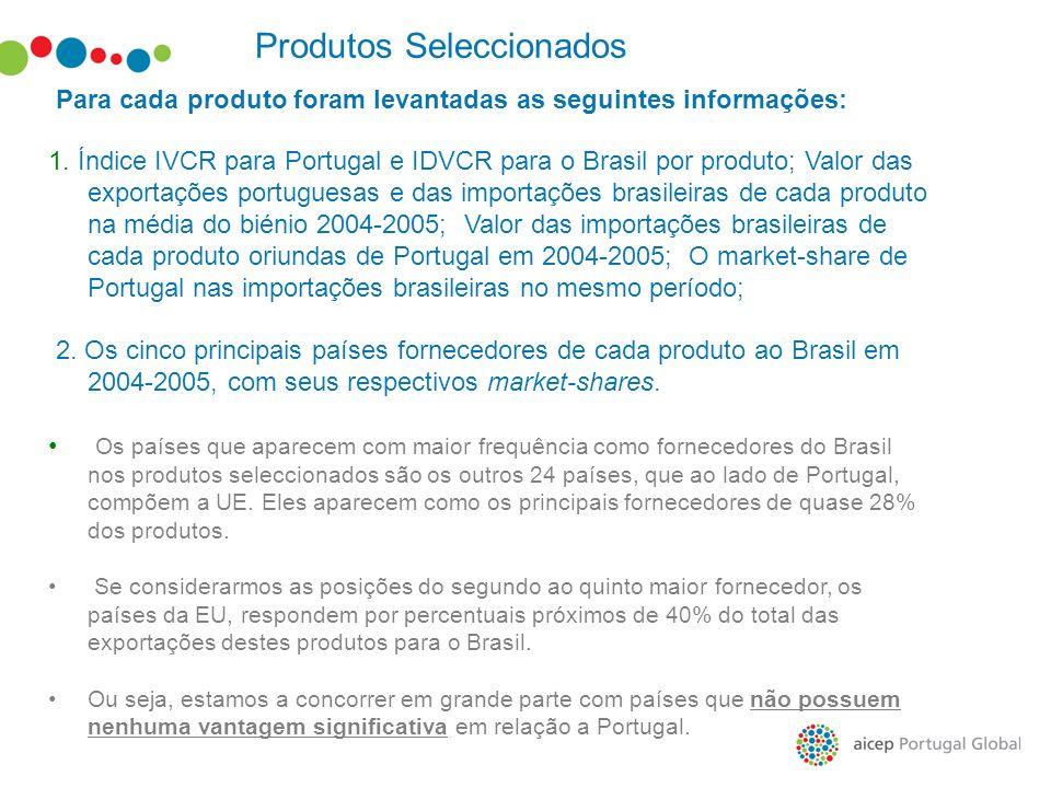 Produtos Seleccionados Para cada produto foram levantadas as seguintes informações: 1. Índice IVCR para Portugal e IDVCR para o Brasil por produto; Va
