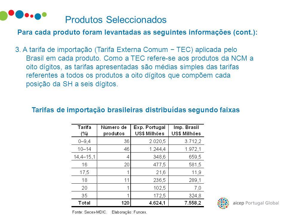 Produtos Seleccionados Para cada produto foram levantadas as seguintes informações (cont.): 3. A tarifa de importação (Tarifa Externa Comum TEC) aplic