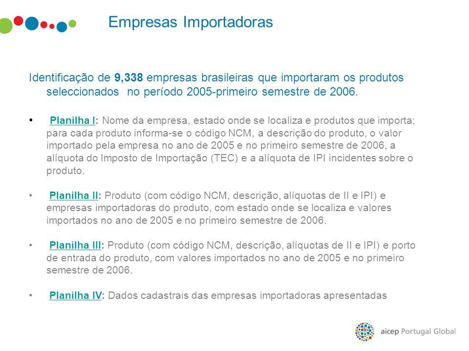 Empresas Importadoras Identificação de 9,338 empresas brasileiras que importaram os produtos seleccionados no período 2005-primeiro semestre de 2006.