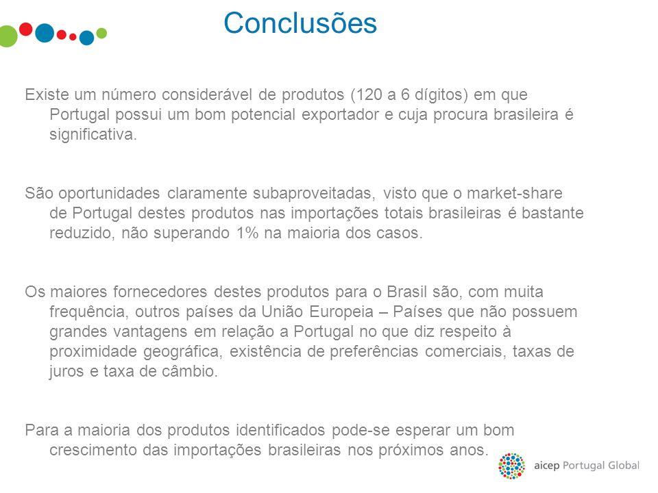 Conclusões Existe um número considerável de produtos (120 a 6 dígitos) em que Portugal possui um bom potencial exportador e cuja procura brasileira é