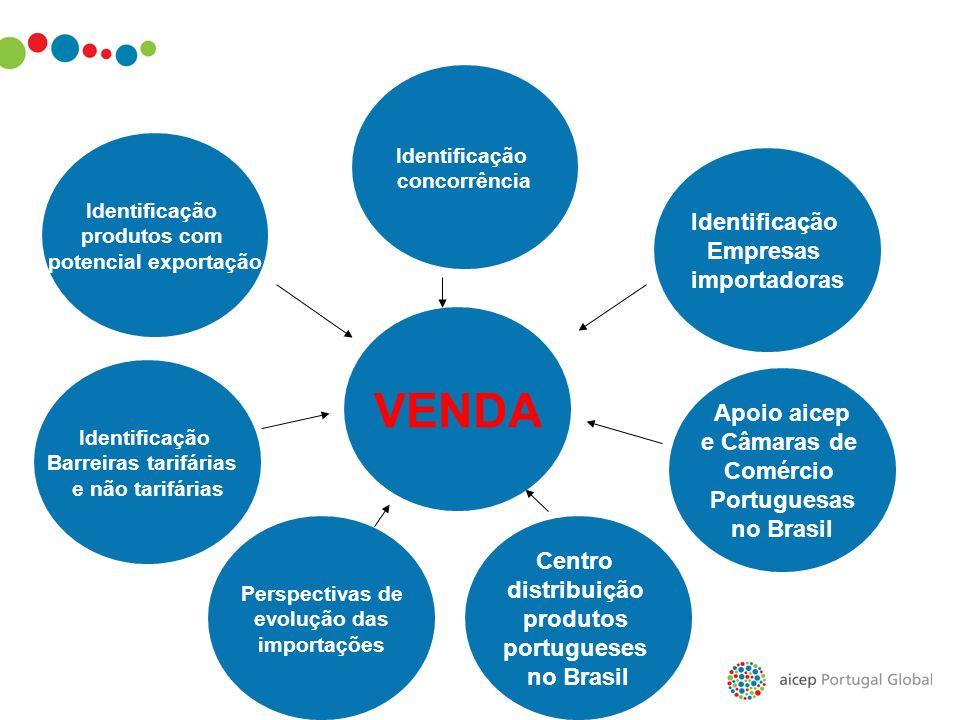Identificação produtos com potencial exportação VENDA Identificação Empresas importadoras Centro distribuição produtos portugueses no Brasil Apoio aic