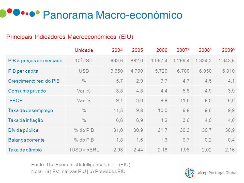 Panorama Macro-económico Principais Indicadores Macroeconómicos (2008) Crescimento PIB: 5,24% Taxa Inflação: IPCA (Índice de Preços ao Consumidor Amplo): 6,20% IGP-M (Índice Geral de Preços de Mercado) 10,51% Taxa Juro SELIC: 13,75% Taxa Desemprego 7,5% Taxa câmbio (R%/US$) – 2,26 Fonte: Bradesco