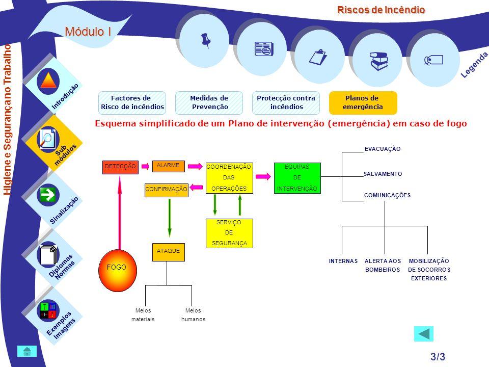 Riscos de Incêndio 3/3 Exemplos Imagens Sub módulos Sinalização Diplomas Normas Introdução Legenda Esquema simplificado de um Plano de intervenção (em