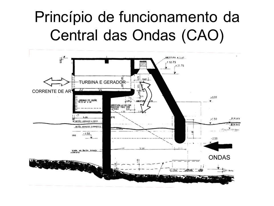 Princípio de funcionamento da Central das Ondas (CAO)