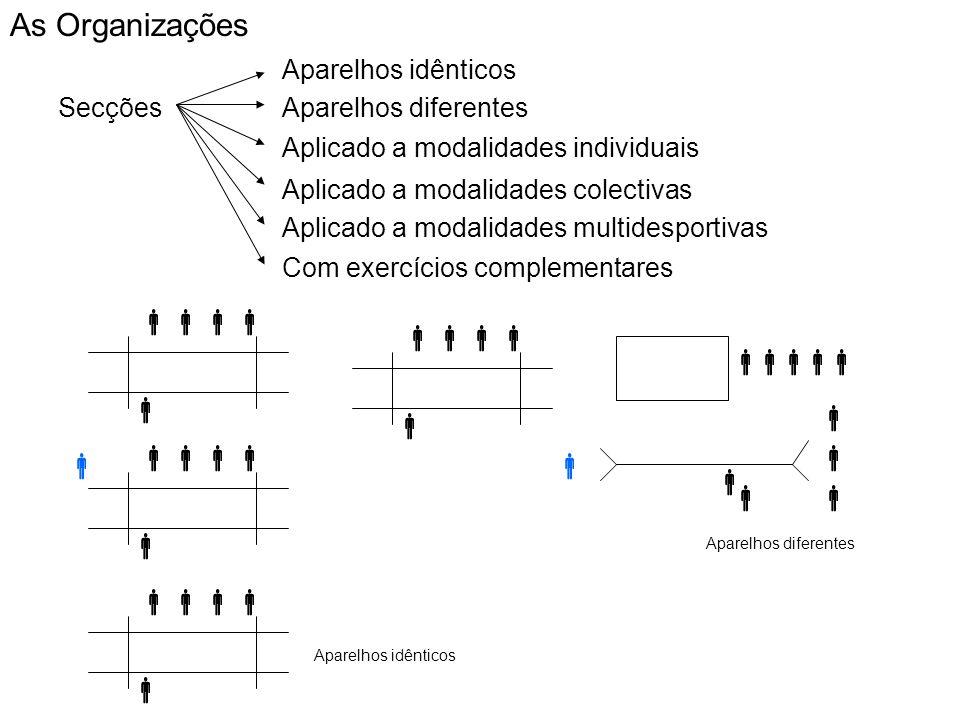 Secções Aparelhos idênticos Aparelhos diferentes Aplicado a modalidades individuais As Organizações Aplicado a modalidades colectivas Aplicado a modalidades multidesportivas Com exercícios complementares Aparelhos idênticos Aparelhos diferentes