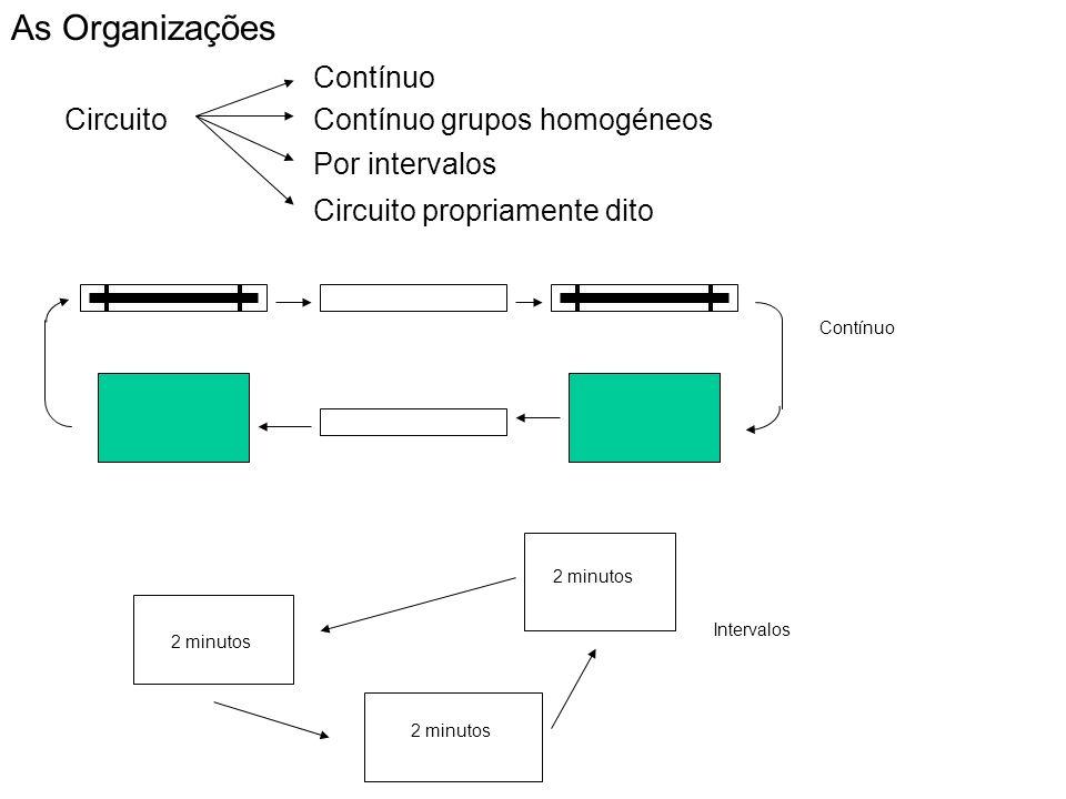 Circuito Contínuo Contínuo grupos homogéneos Por intervalos As Organizações Circuito propriamente dito 2 minutos Contínuo Intervalos