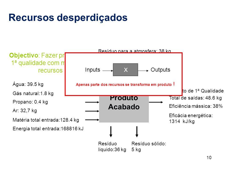 10 Recursos desperdiçados Objectivo: Fazer produtos de 1ª qualidade com mínimo de recursos Produto Acabado Resíduo para a atmosfera: 38 kg Subprodutos