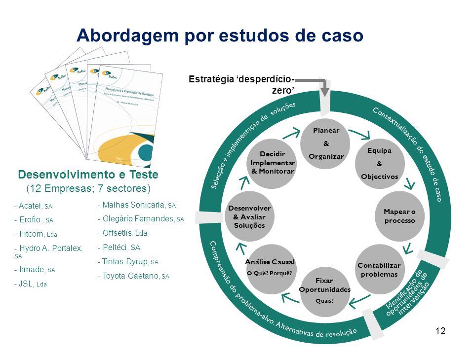 Abordagem por estudos de caso Planear & Organizar Equipa & Objectivos Mapear o processo Contabilizar problemas Fixar Oportunidades Quais? Análise Caus