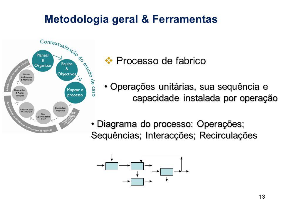 Metodologia geral & Ferramentas 13 Processo de fabrico Processo de fabrico Operações unitárias, sua sequência e Operações unitárias, sua sequência e c