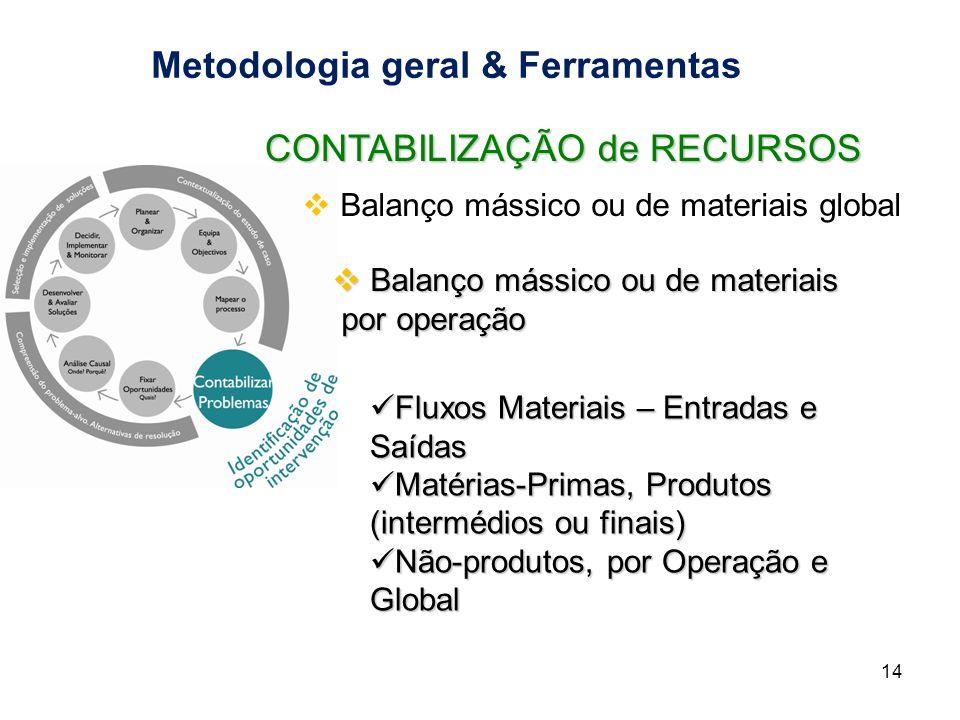 Metodologia geral & Ferramentas 14 Balanço mássico ou de materiais global Balanço mássico ou de materiais global Balanço mássico ou de materiais Balan