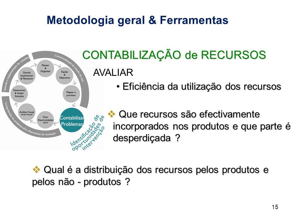 Metodologia geral & Ferramentas 15 CONTABILIZAÇÃO de RECURSOS Eficiência da utilização dos recursos Eficiência da utilização dos recursos AVALIAR Que