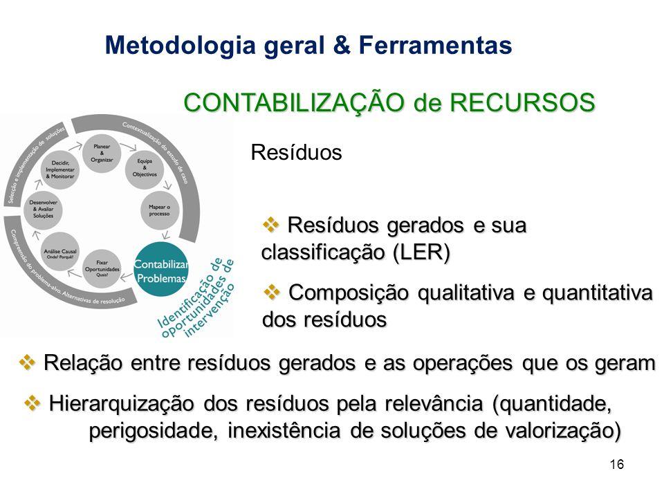 Metodologia geral & Ferramentas 16 CONTABILIZAÇÃO de RECURSOS Resíduos Resíduos gerados e sua classificação (LER) Resíduos gerados e sua classificação