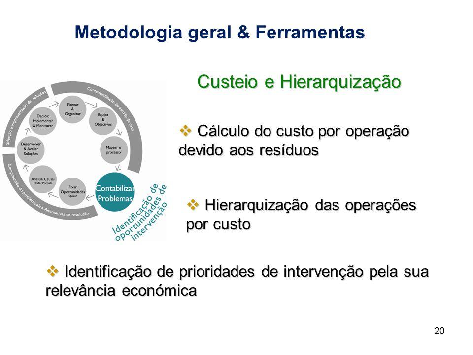 Metodologia geral & Ferramentas 20 Custeio e Hierarquização Cálculo do custo por operação devido aos resíduos Cálculo do custo por operação devido aos