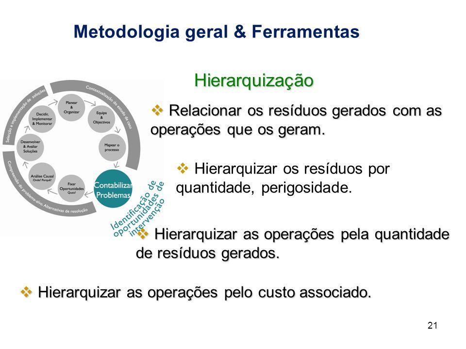 Metodologia geral & Ferramentas 21 Hierarquização Relacionar os resíduos gerados com as operações que os geram. Relacionar os resíduos gerados com as